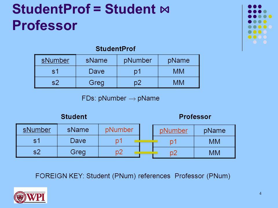 StudentProf = Student ⋈ Professor sNumbersNamepNumberpName s1Davep1MM s2Gregp2MM StudentProf FDs: pNumber  pName sNumbersNamepNumber s1Davep1 s2Gregp