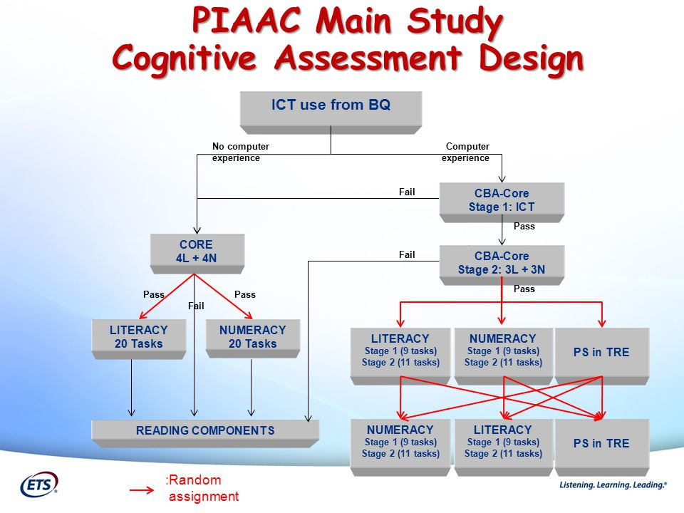 PIAAC Main Study Cognitive Assessment Design CORE 4L + 4N LITERACY 20 Tasks NUMERACY 20 Tasks READING COMPONENTS CBA-Core Stage 1: ICT LITERACY Stage