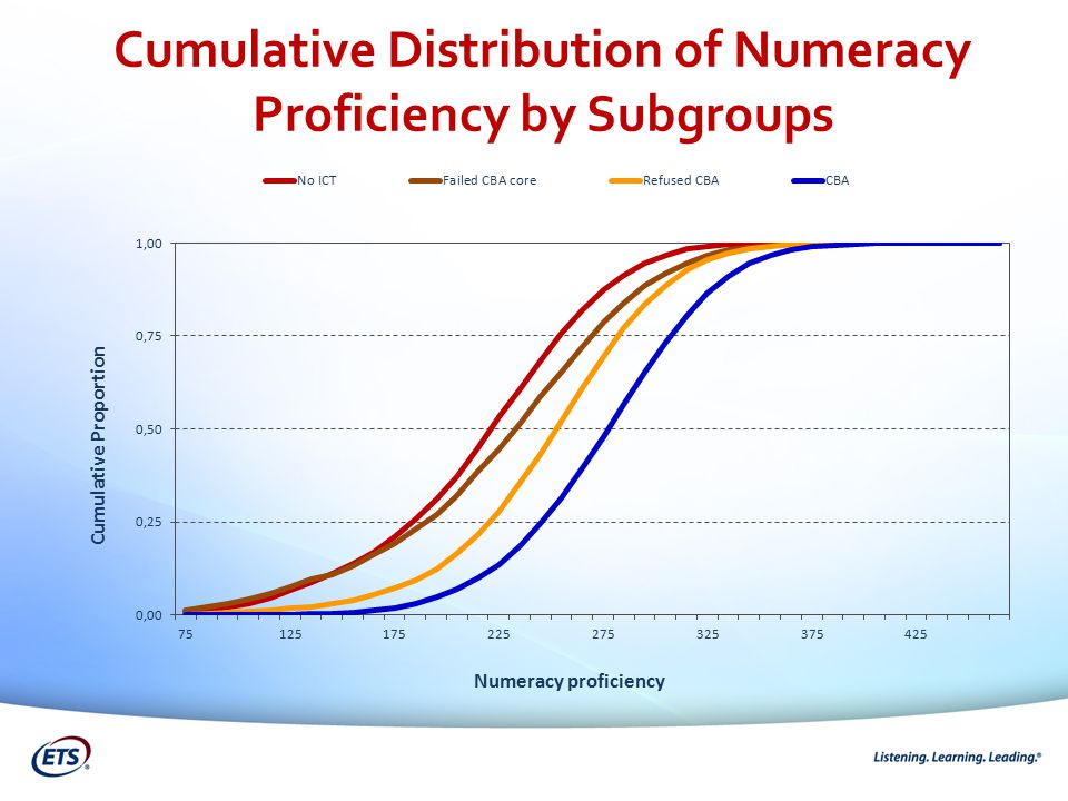 Cumulative Distribution of Numeracy Proficiency by Subgroups