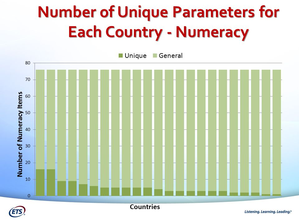 Number of Unique Parameters for Each Country - Numeracy
