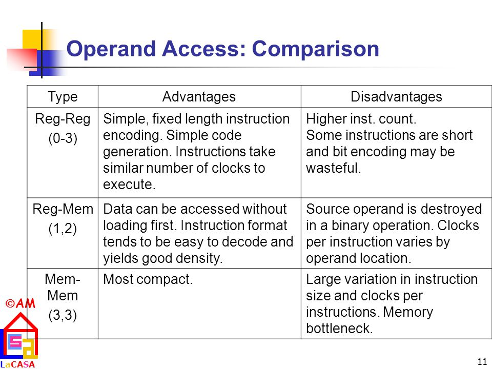  AM LaCASALaCASA 11 Operand Access: Comparison TypeAdvantagesDisadvantages Reg-Reg (0-3) Simple, fixed length instruction encoding.