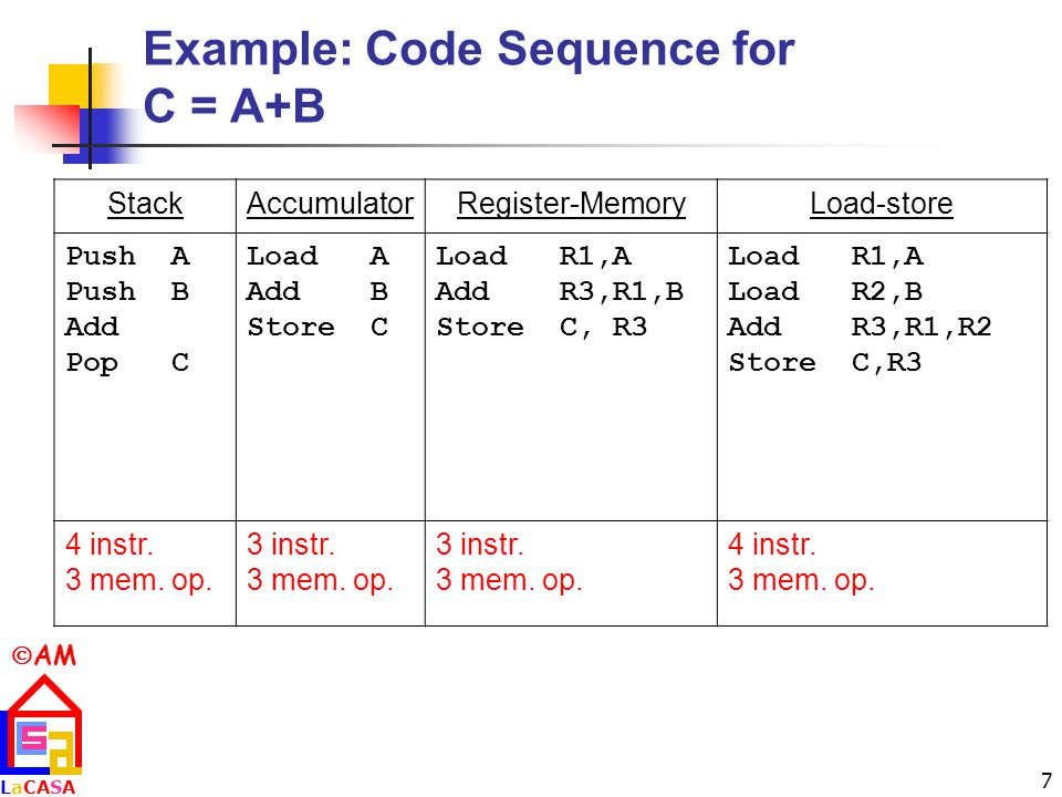  AM LaCASALaCASA 7 Example: Code Sequence for C = A+B StackAccumulatorRegister-MemoryLoad-store PushA PushB Add PopC Load A Add B Store C Load R1,A Add R3,R1,B Store C, R3 Load R1,A Load R2,B Add R3,R1,R2 Store C,R3 4 instr.