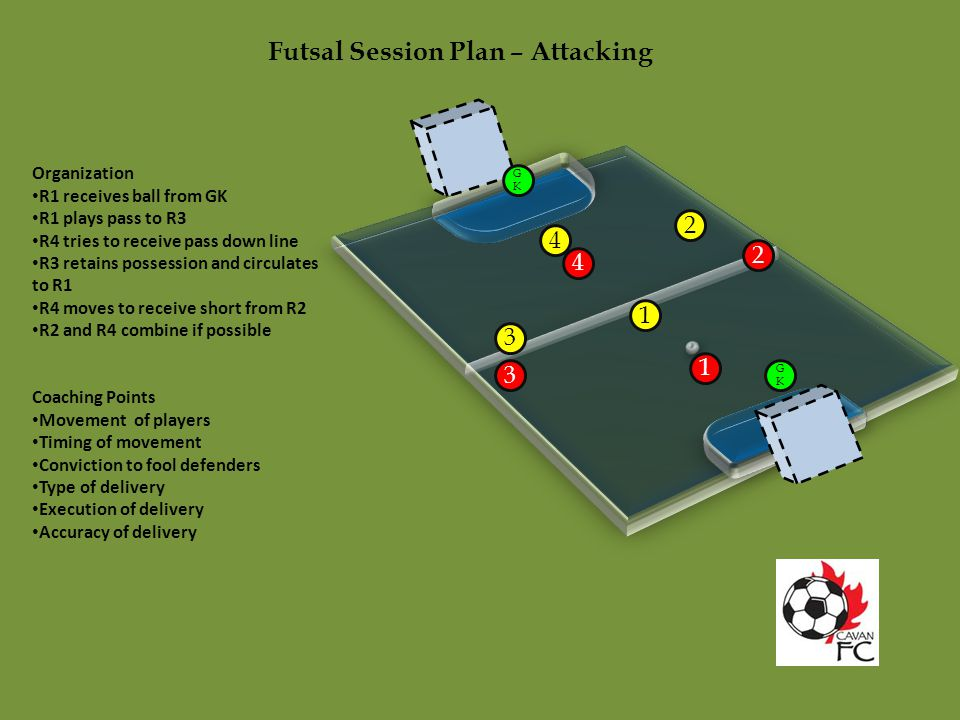 Futsal Session Plan – Attacking Organization R1 receives ball from GK R1 plays pass to R3 R4 tries to receive pass down line R3 retains possession and