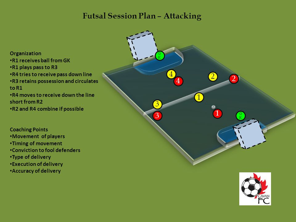 Futsal Session Plan – Attacking Organization R1 receives ball from GK R1 plays pass to R3 R4 tries to receive pass down line R3 retains possession and circulates to R1 R4 moves to receive down the line short from R2 R2 and R4 combine if possible Coaching Points Movement of players Timing of movement Conviction to fool defenders Type of delivery Execution of delivery Accuracy of delivery GKGK GKGK