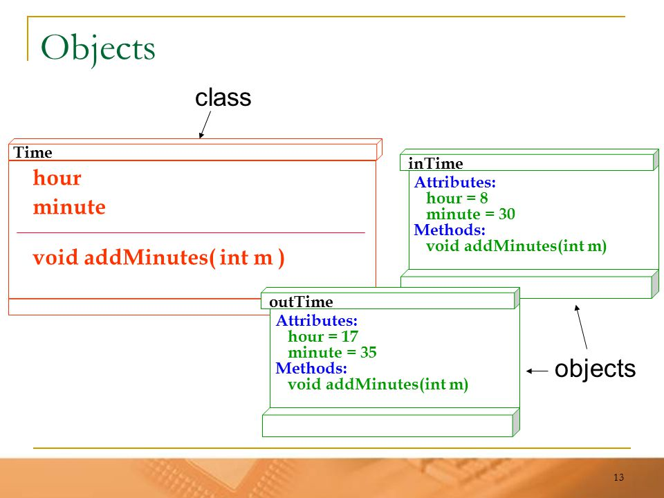 13 Objects hour minute void addMinutes( int m ) Time inTime Attributes: hour = 8 minute = 30 Methods: void addMinutes(int m) outTime Attributes: hour