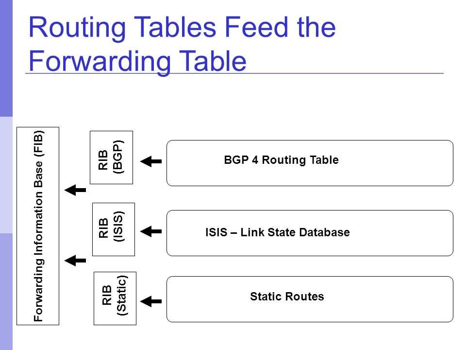 Routing Tables Feed the Forwarding Table BGP 4 Routing Table ISIS – Link State Database Static Routes RIB (ISIS) Forwarding Information Base (FIB) RIB