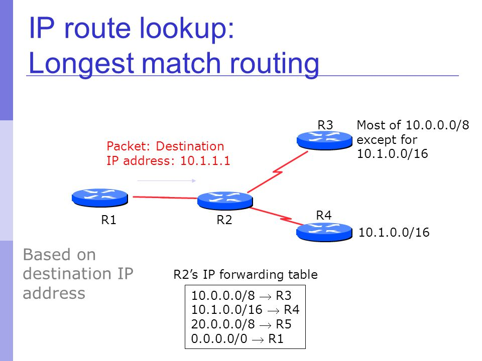 10.0.0.0/8  R3 10.1.0.0/16  R4 20.0.0.0/8  R5 0.0.0.0/0  R1 R2's IP forwarding table IP route lookup: Longest match routing R2 R3 R4 Most of 10.0.