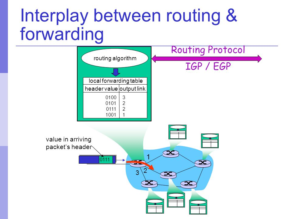 Interplay between routing & forwarding 1 2 3 0111 value in arriving packet's header routing algorithm local forwarding table header value output link