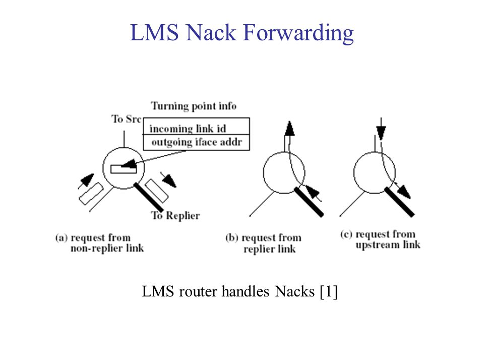 LMS Nack Forwarding LMS router handles Nacks [1]