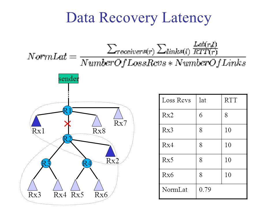 Data Recovery Latency sender R1 R3 R2 R4 Rx1 Rx7 Rx8 Rx3Rx4Rx5Rx6 Rx2 Loss RcvslatRTT Rx268 Rx3810 Rx4810 Rx5810 Rx6810 NormLat0.79
