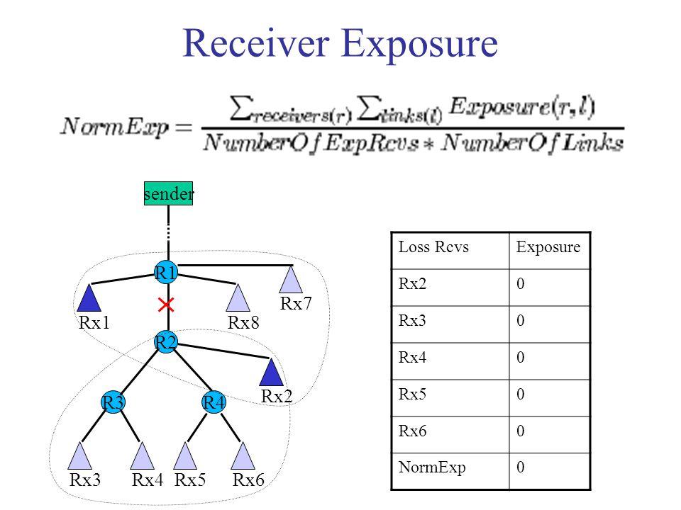 Receiver Exposure sender R1 R3 R2 R4 Rx1 Rx7 Rx8 Rx3Rx4Rx5Rx6 Rx2 Loss RcvsExposure Rx20 Rx30 Rx40 Rx50 Rx60 NormExp0
