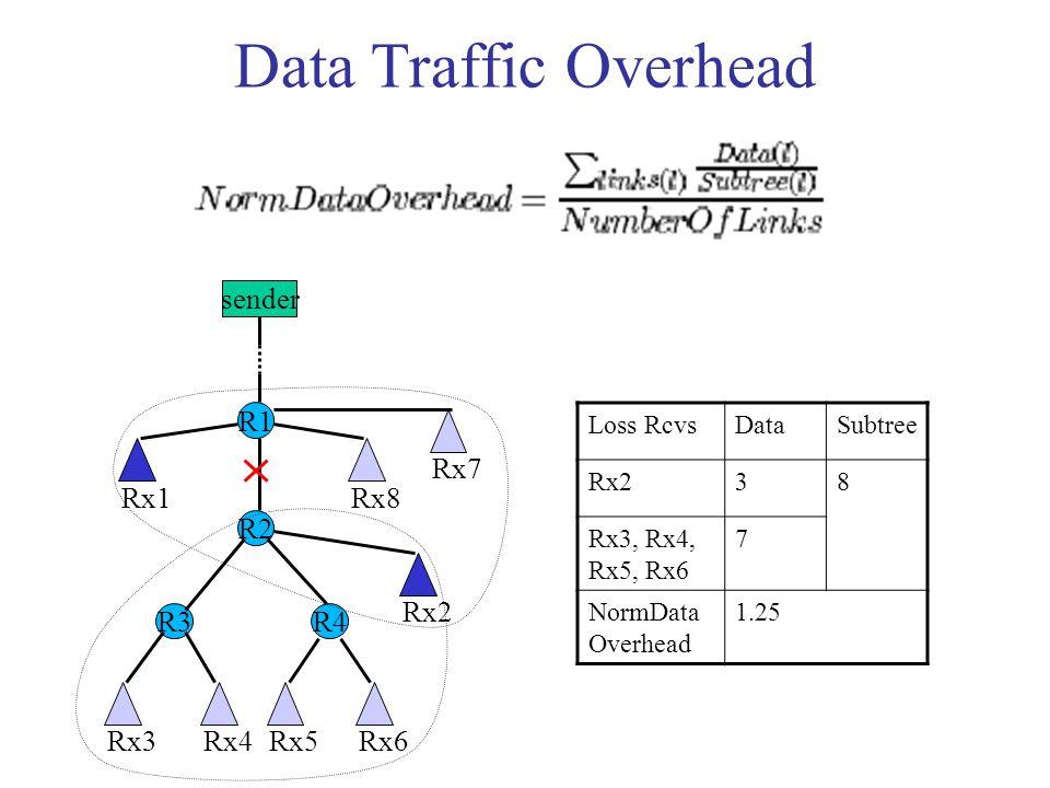 Data Traffic Overhead sender R1 R3 R2 R4 Rx1 Rx7 Rx8 Rx3Rx4Rx5Rx6 Rx2 Loss RcvsDataSubtree Rx238 Rx3, Rx4, Rx5, Rx6 7 NormData Overhead 1.25