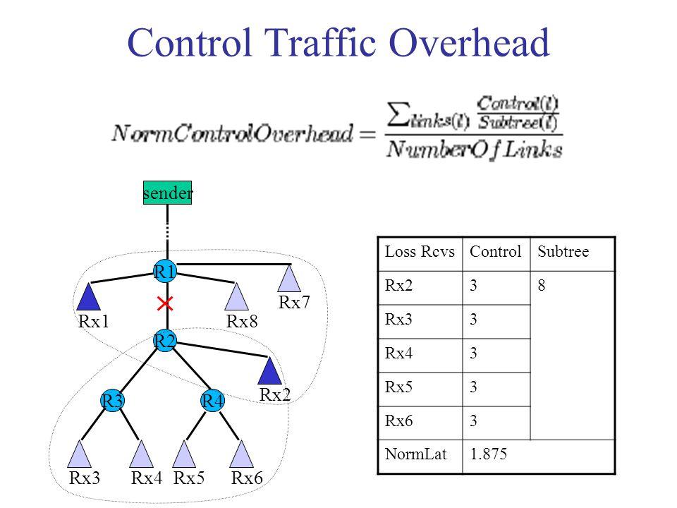 Control Traffic Overhead sender R1 R3 R2 R4 Rx1 Rx7 Rx8 Rx3Rx4Rx5Rx6 Rx2 Loss RcvsControlSubtree Rx238 Rx33 Rx43 Rx53 Rx63 NormLat1.875