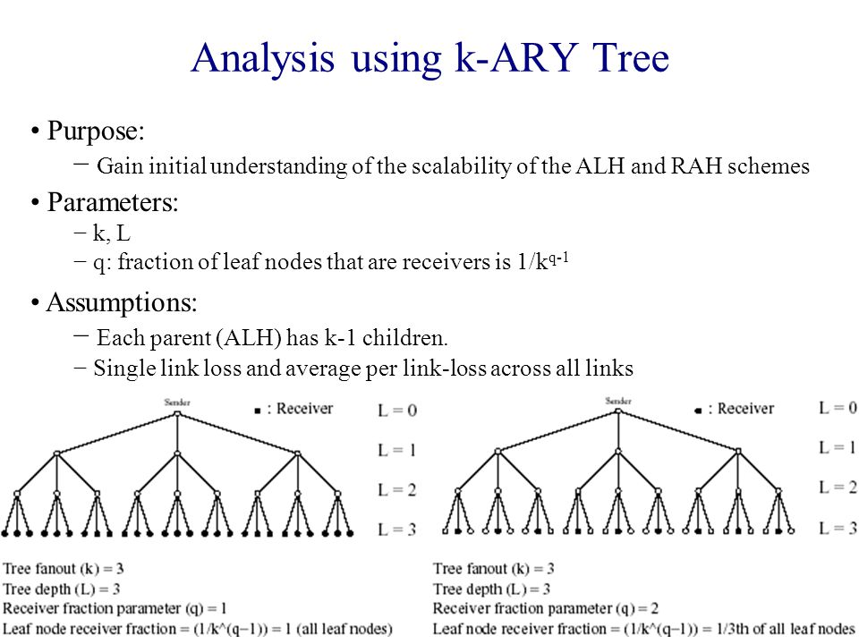 Analysis using k-ARY Tree Purpose: − Gain initial understanding of the scalability of the ALH and RAH schemes Parameters: − k, L − q: fraction of leaf nodes that are receivers is 1/k q-1 Assumptions: − Each parent (ALH) has k-1 children.