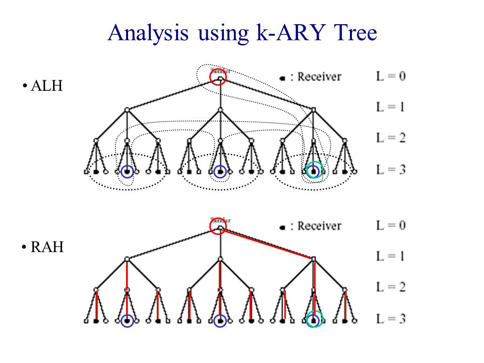 Analysis using k-ARY Tree ALH RAH
