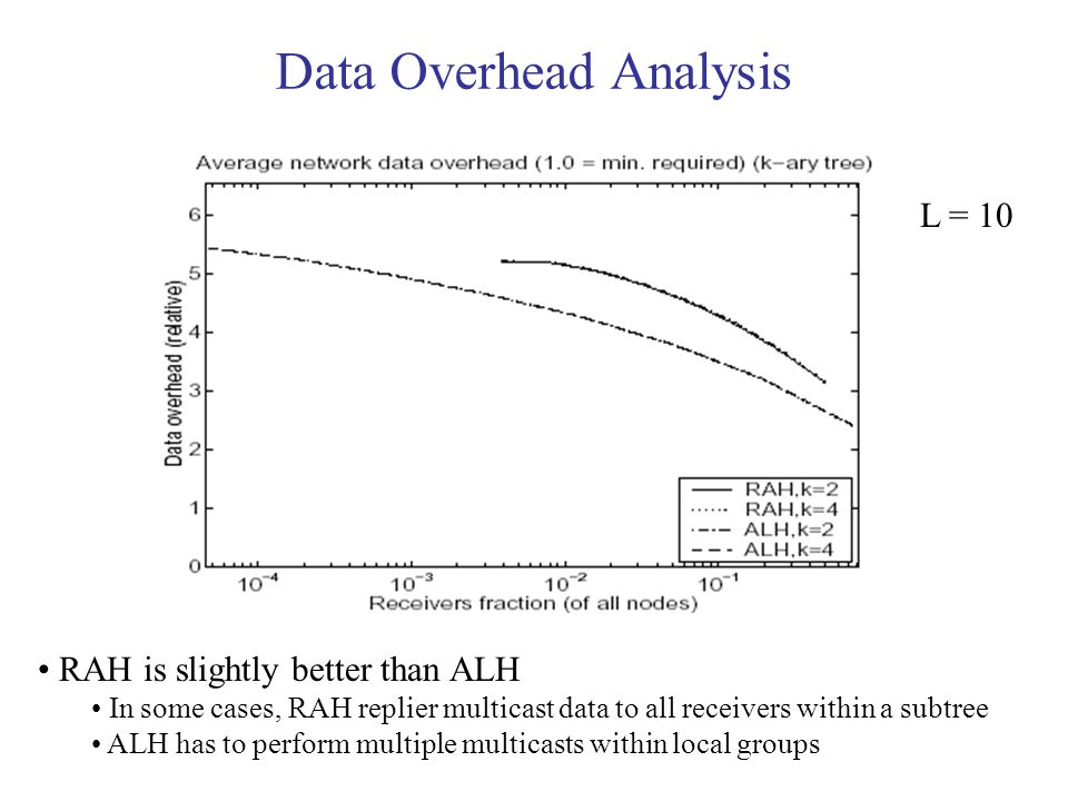 Data Overhead Analysis L = 10 RAH is slightly better than ALH In some cases, RAH replier multicast data to all receivers within a subtree ALH has to perform multiple multicasts within local groups