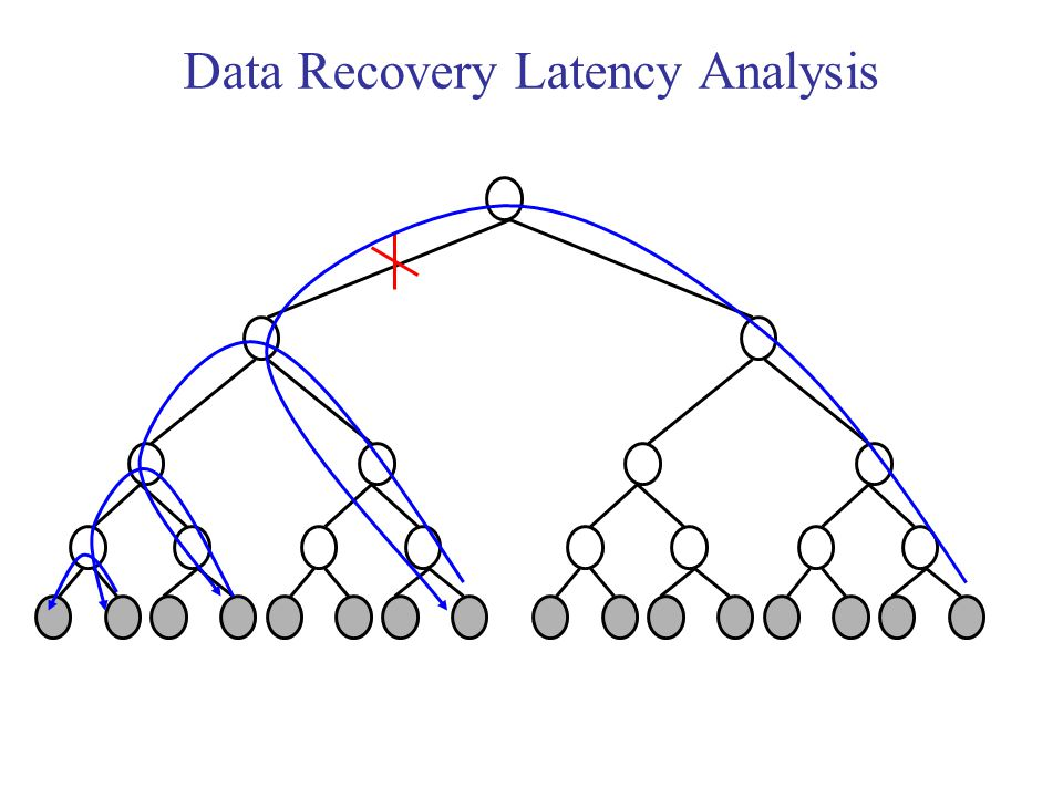 Data Recovery Latency Analysis