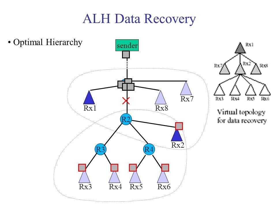 ALH Data Recovery sender R1 R3 R2 R4 Rx1 Rx7 Rx8 Rx3Rx4Rx5Rx6 Rx2 Optimal Hierarchy