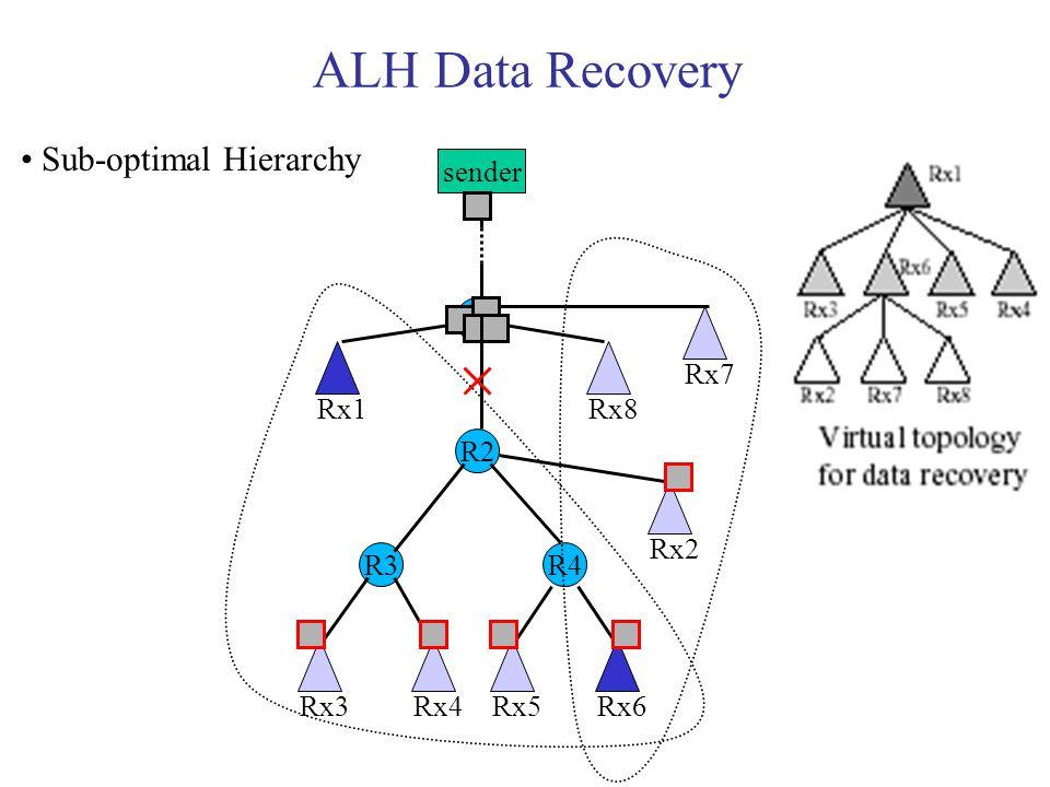 ALH Data Recovery sender R1 R3 R2 R4 Rx1 Rx7 Rx8 Rx3Rx4Rx5Rx6 Rx2 Sub-optimal Hierarchy