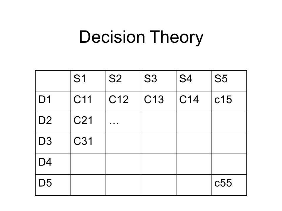Decision Theory S1S2S3S4S5 D1C11C12C13C14c15 D2C21… D3C31 D4 D5c55