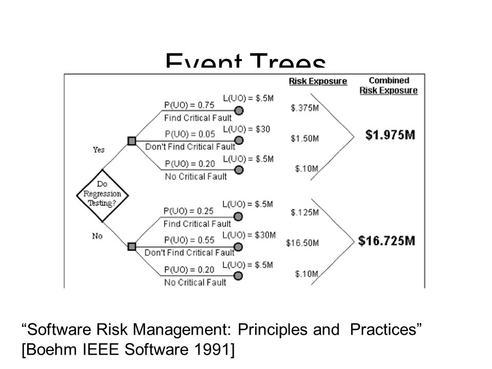 "Event Trees ""Software Risk Management: Principles and Practices"" [Boehm IEEE Software 1991]"