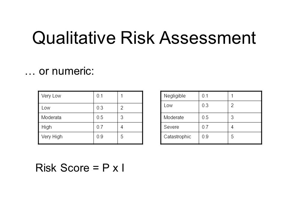 Qualitative Risk Assessment … or numeric: Risk Score = P x I Very Low0.11 Low0.32 Moderata0.53 High0.74 Very High0.95 Negligible0.11 Low0.32 Moderate0.53 Severe0.74 Catastrophic0.95