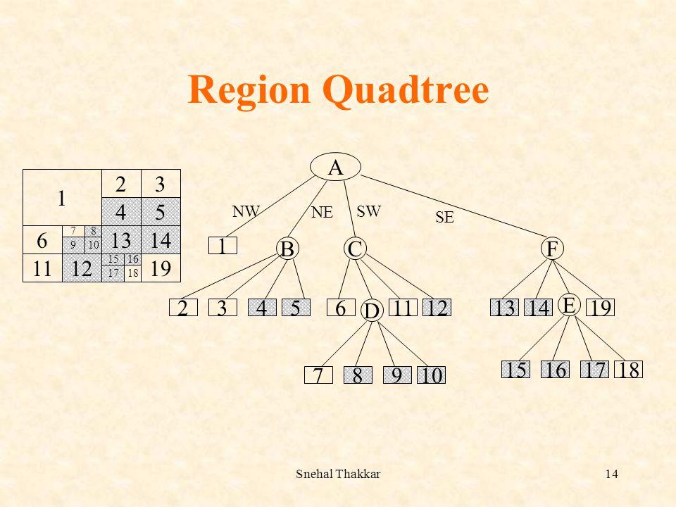 Snehal Thakkar14 Region Quadtree 1 23 45 1314 191112 6 15 1817 16 7 109 8 A BCF 2 1 34561112 D 131419 E 15161718 78910 NW NE SW SE