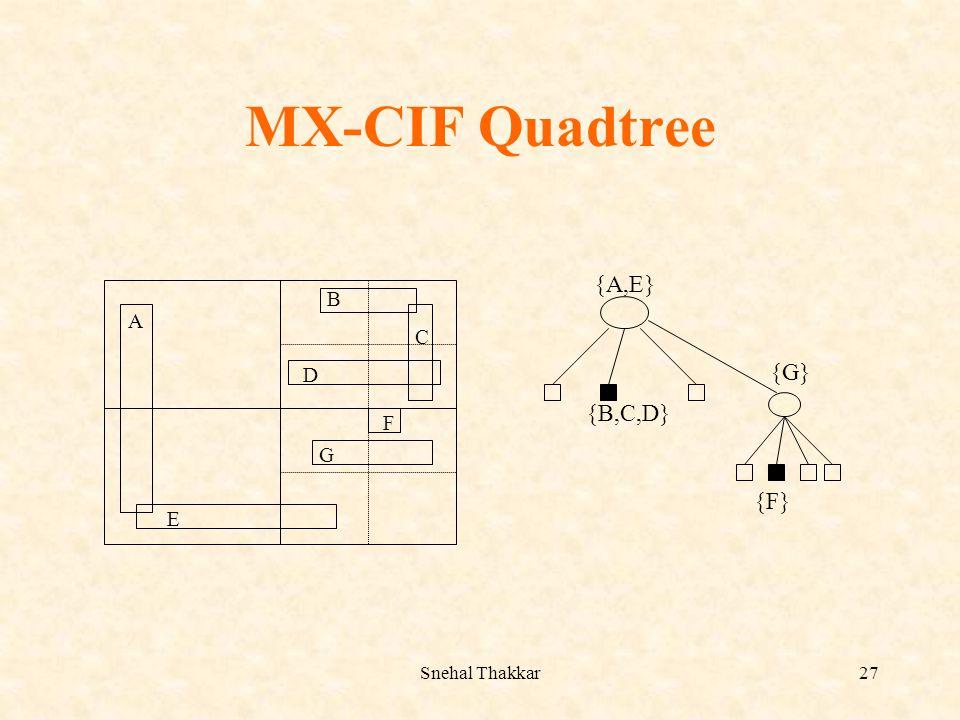Snehal Thakkar27 MX-CIF Quadtree A E B C D F G {A,E} {B,C,D} {G} {F}