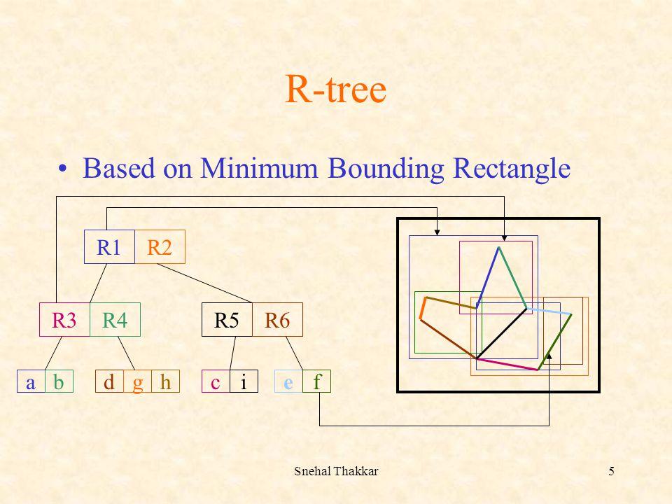 Snehal Thakkar5 R-tree Based on Minimum Bounding Rectangle R2 R3R4R5R6 R1 abdghcief