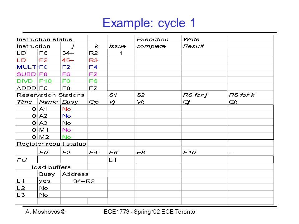 A. Moshovos ©ECE1773 - Spring '02 ECE Toronto Example: cycle 1