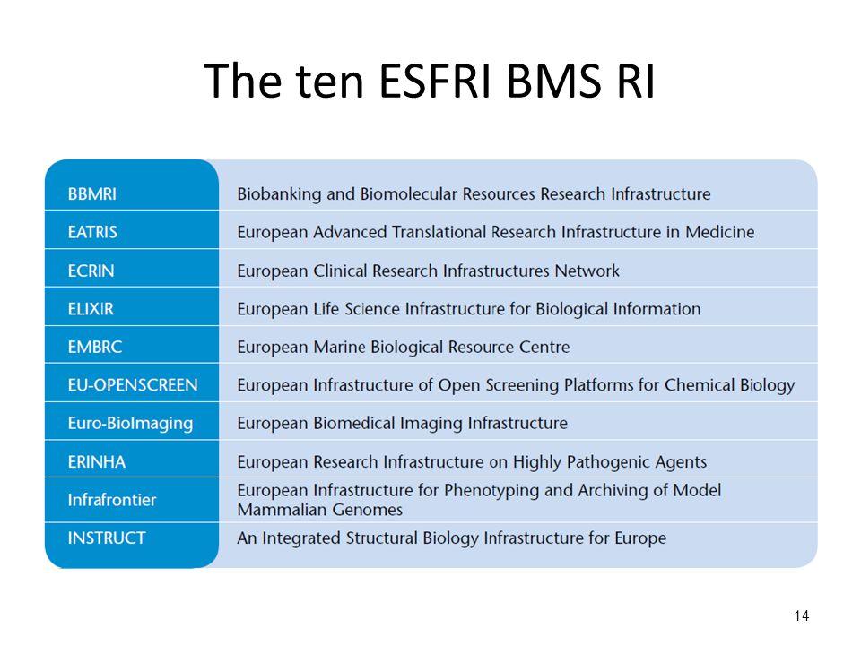 The ten ESFRI BMS RI 14