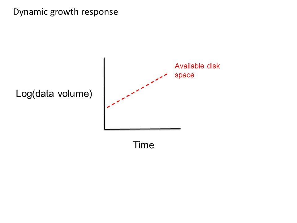Dynamic growth response Log(data volume) Time Available disk space