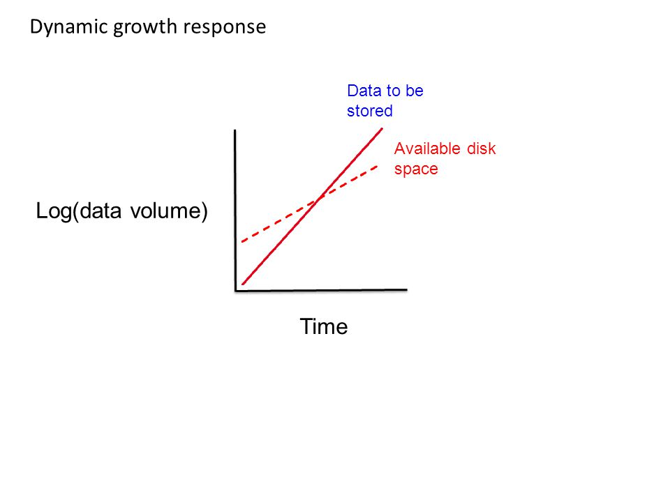 Dynamic growth response Log(data volume) Time Data to be stored Available disk space