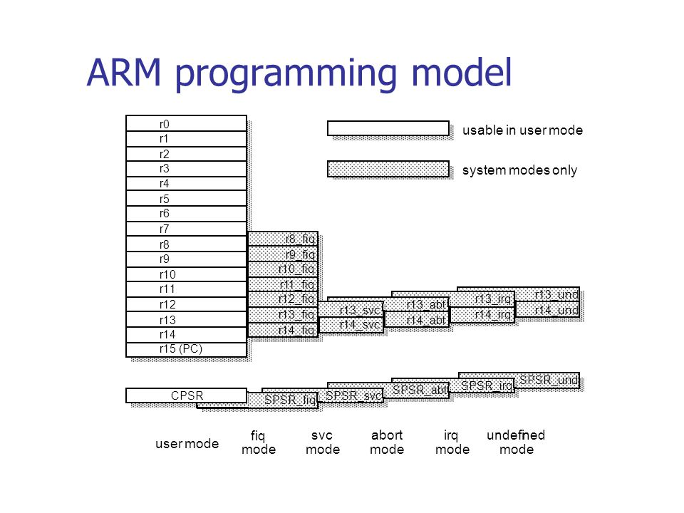ARM programming model r13_und r14_und r14_irq r13_irq SPSR_und r14_abt r14_svc user mode fiq mode svc mode abort mode irq mode undefined mode usable in user mode system modes only r13_abt r13_svc r8_fiq r9_fiq r10_fiq r11_fiq SPSR_irq SPSR_abt SPSR_svc SPSR_fiq CPSR r14_fiq r13_fiq r12_fiq r0 r1 r2 r3 r4 r5 r6 r7 r8 r9 r10 r11 r12 r13 r14 r15 (PC)