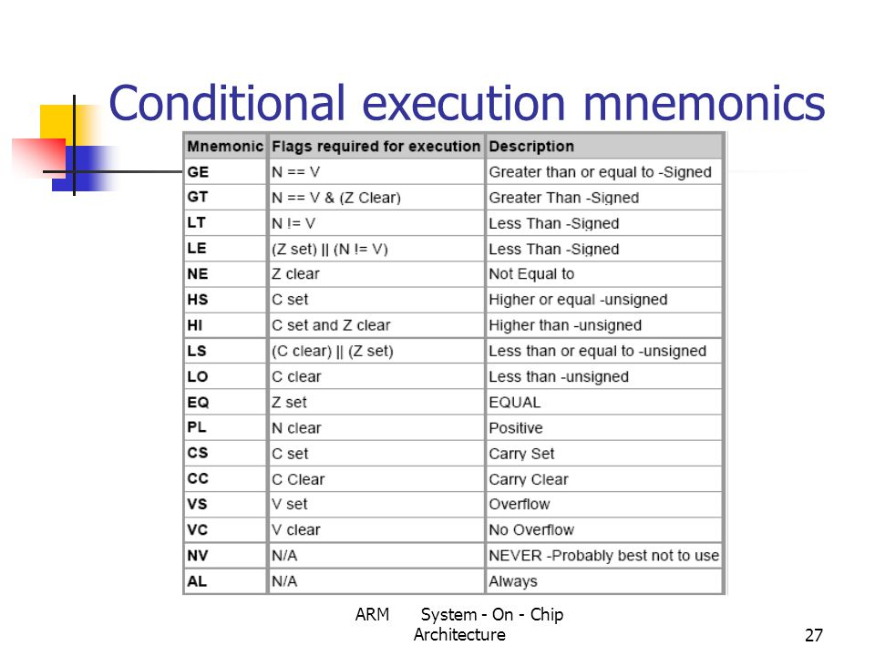 ARM System - On - Chip Architecture27 Conditional execution mnemonics