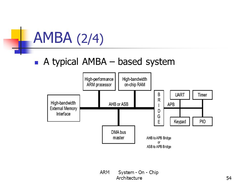 ARM System - On - Chip Architecture54 AMBA (2/4) A typical AMBA – based system