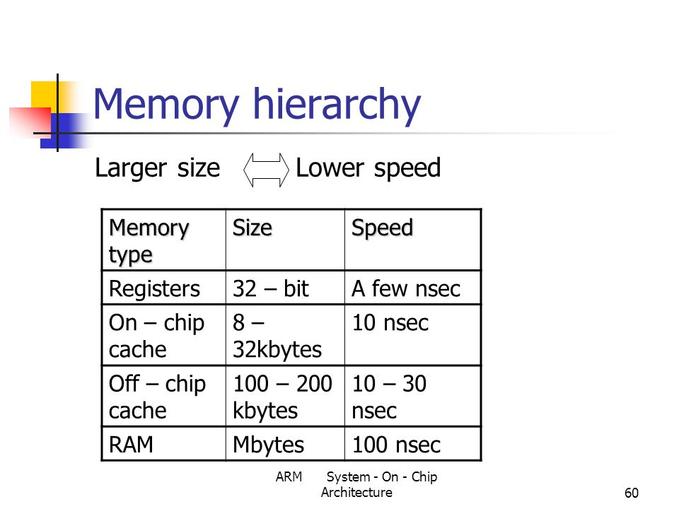 ARM System - On - Chip Architecture60 Memory hierarchy Larger size Lower speed Memory type SizeSpeed Registers32 – bitA few nsec On – chip cache 8 – 32kbytes 10 nsec Off – chip cache 100 – 200 kbytes 10 – 30 nsec RAMMbytes100 nsec
