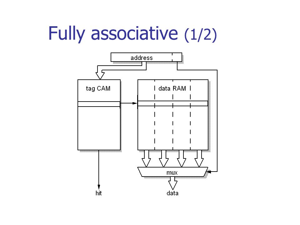 Fully associative (1/2)