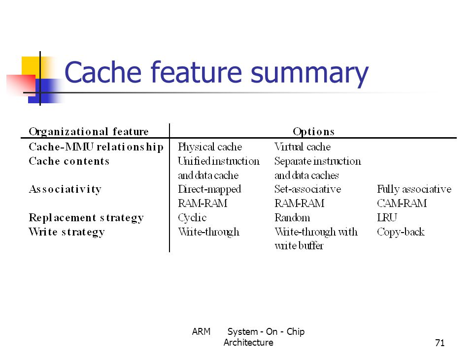 ARM System - On - Chip Architecture71 Cache feature summary