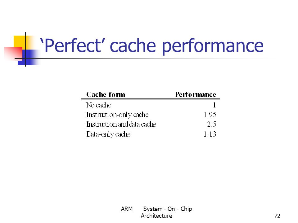 ARM System - On - Chip Architecture72 'Perfect' cache performance
