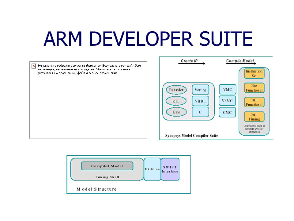 ARM DEVELOPER SUITE