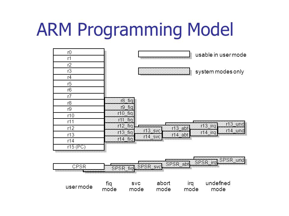 ARM System - On - Chip Architecture10 CPSR N: Negative Z: Zero C: Carry V: Overflow Q: Saturation (for enhanced DSP instructions) ARM CPSR format