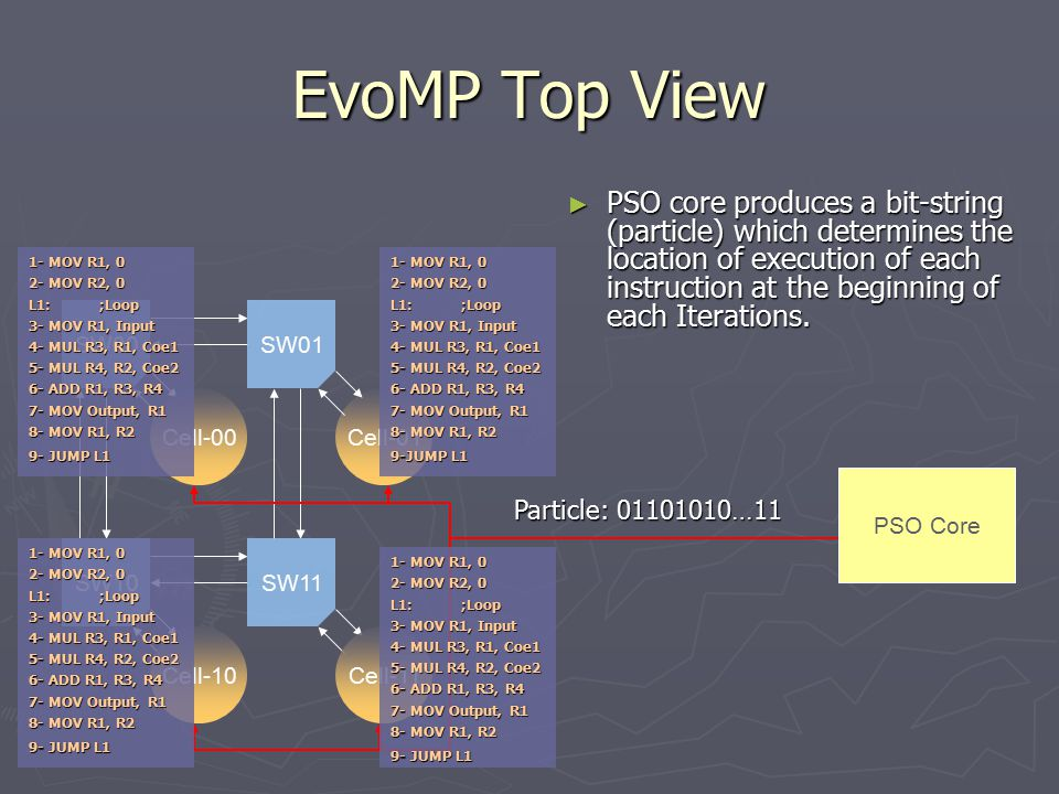 EvoMP Top View ► PSO core produces a bit-string (particle) which determines the location of execution of each instruction at the beginning of each Iterations.