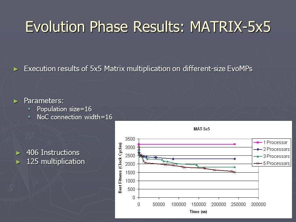 Evolution Phase Results: MATRIX-5x5 ► 406 Instructions ► 125 multiplication ► Execution results of 5x5 Matrix multiplication on different-size EvoMPs ► Parameters:  Population size=16  NoC connection width=16