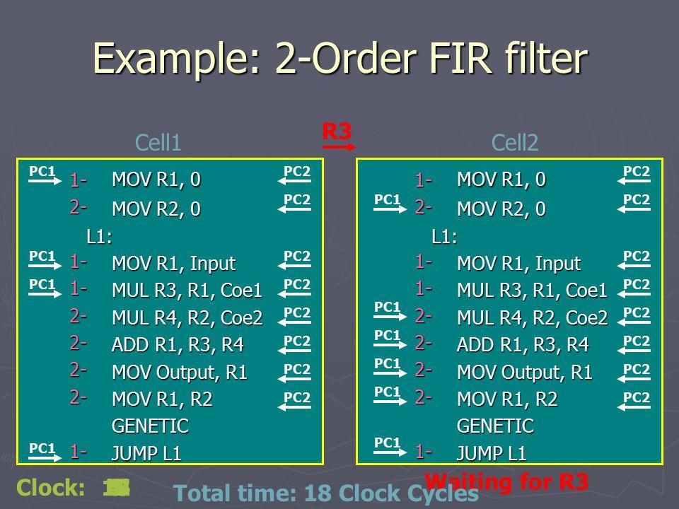 Example: 2-Order FIR filter MOV R1, 0 MOV R2, 0 L1: MOV R1, Input MUL R3, R1, Coe1 MUL R4, R2, Coe2 ADD R1, R3, R4 MOV Output, R1 MOV R1, R2 GENETIC J