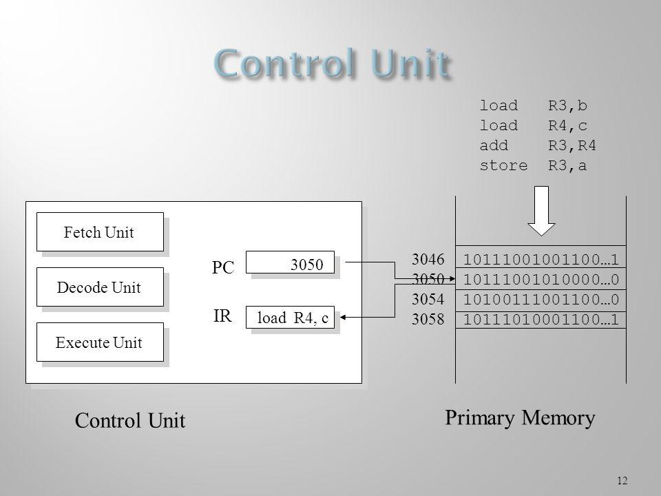 12 3046 3050 3054 3058 Primary Memory Fetch Unit Decode Unit Execute Unit PC IR Control Unit load R3,b load R4,c add R3,R4 store R3,a 10111001001100…1