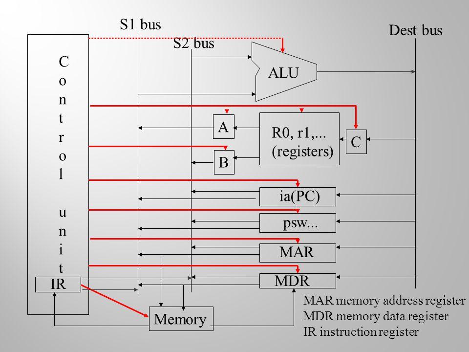 Control unitControl unit IR S1 bus S2 bus R0, r1,... (registers) ia(PC) psw... MAR MDR A B C Dest bus Memory ALU MAR memory address register MDR memor