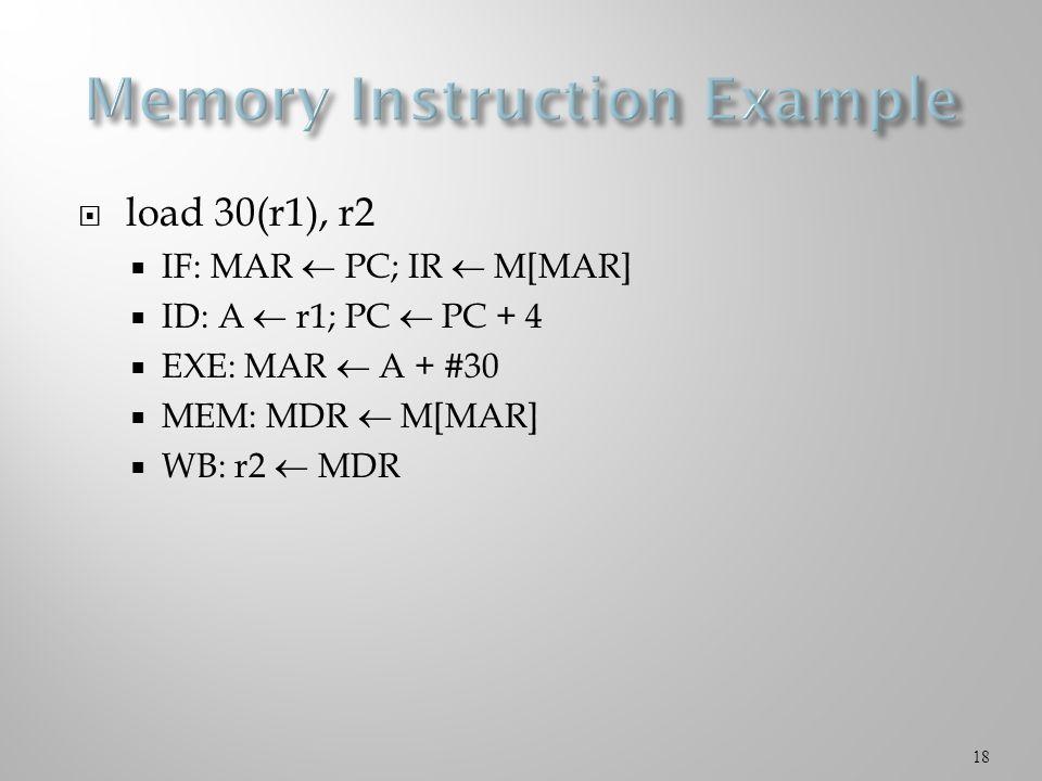  load 30(r1), r2  IF: MAR  PC; IR  M[MAR]  ID: A  r1; PC  PC + 4  EXE: MAR  A + #30  MEM: MDR  M[MAR]  WB: r2  MDR 18