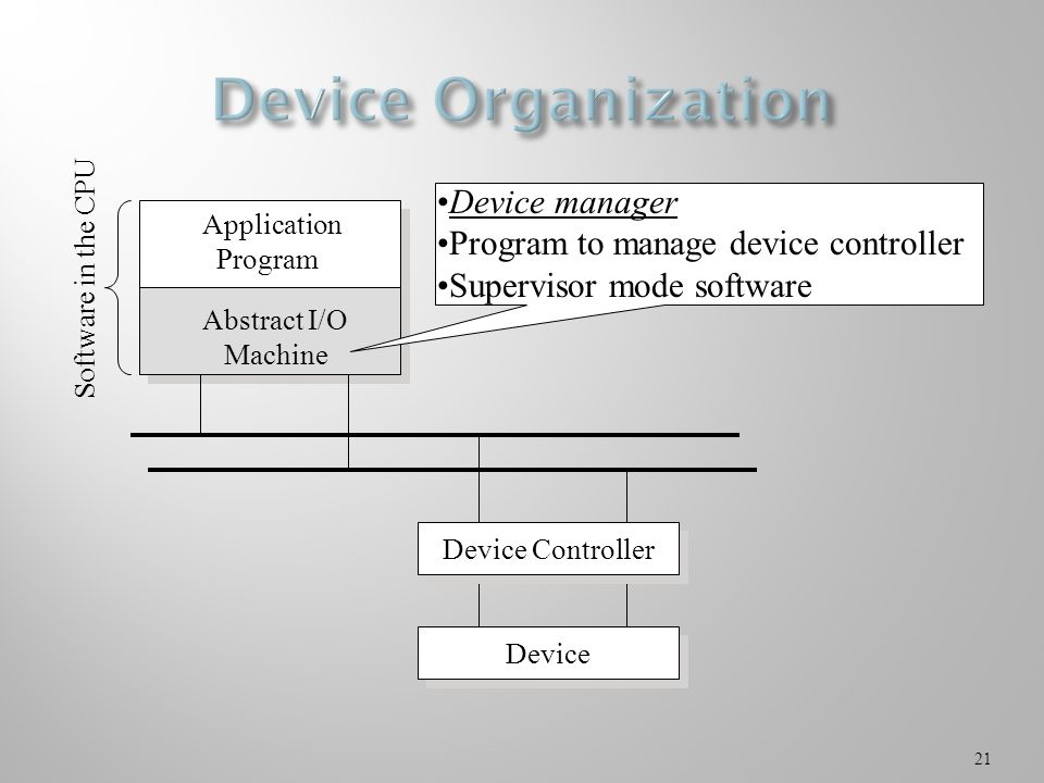 21 Application Program Device Controller Device Software in the CPU Abstract I/O Machine Device manager Program to manage device controller Supervisor mode software