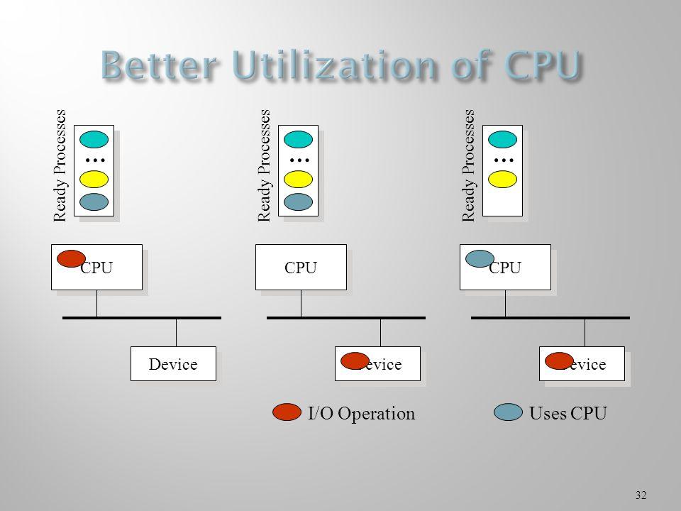 32 CPU Device … Ready Processes CPU Device … Ready Processes I/O Operation CPU Device … Ready Processes Uses CPU